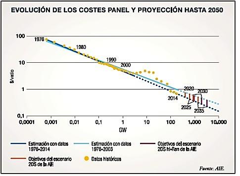 costo de paneles